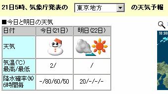 01/12東京の天気