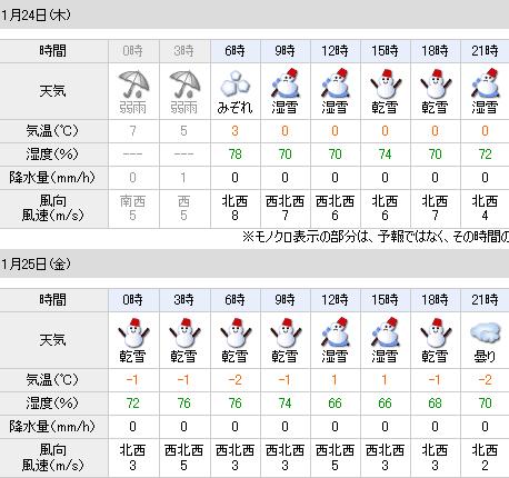 01/24の天気