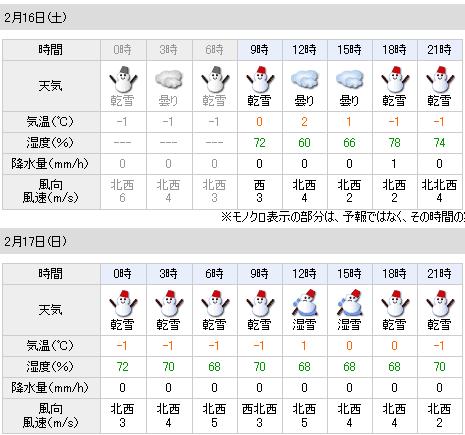 02/16の天気