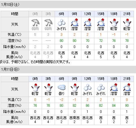 01/10天気予報