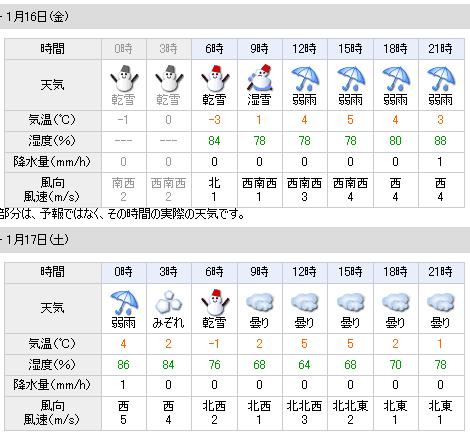 01/16天気予報