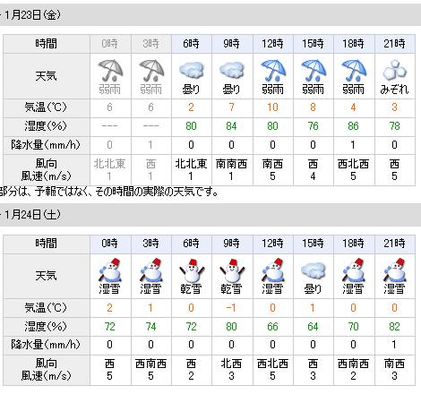 01/23天気予報