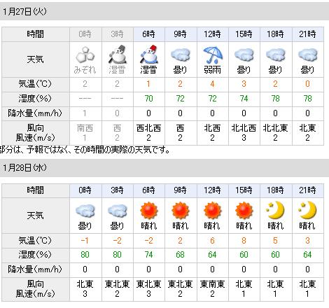 01/27天気予報