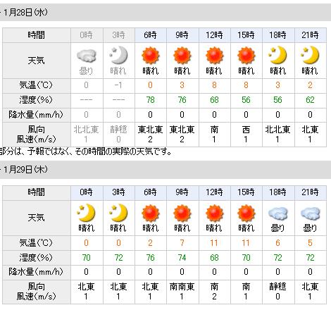 01/28天気予報