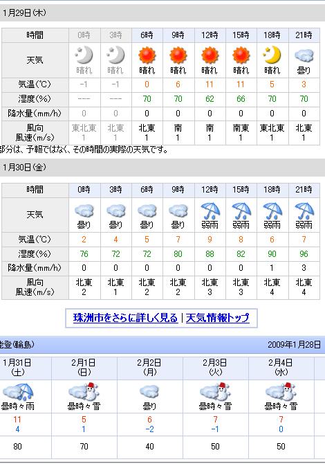 01/29天気予報