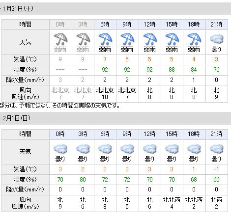 01/31天気予報