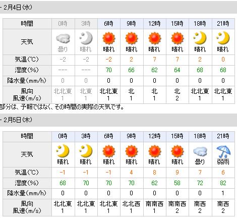 02/04天気予報
