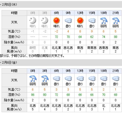 02/05天気予報