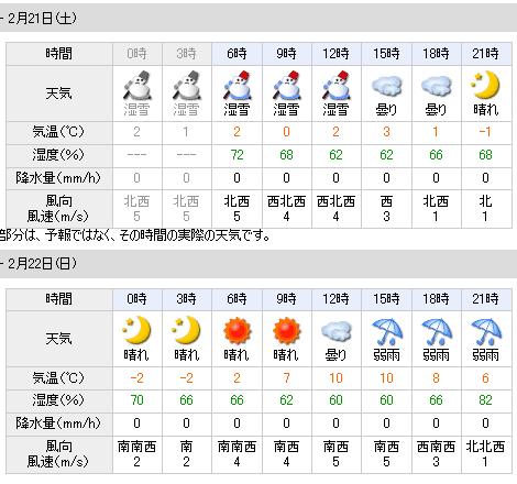 02/21天気予報
