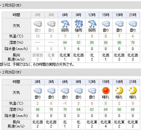 02/25天気予報