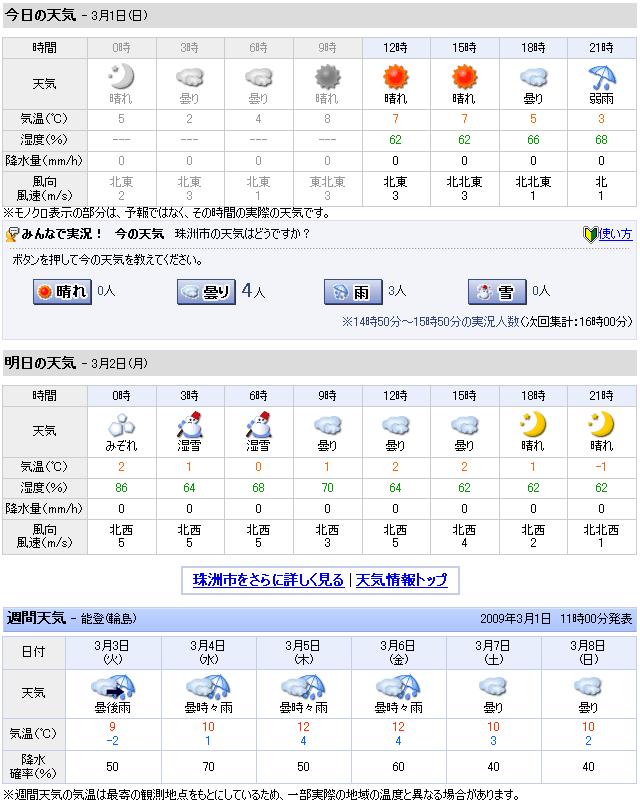 03/01天気予報