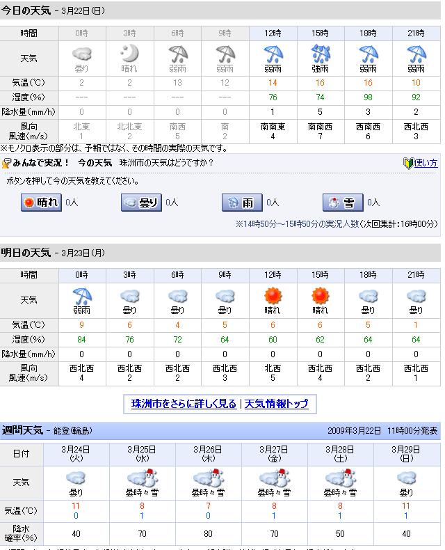03/22天気予報