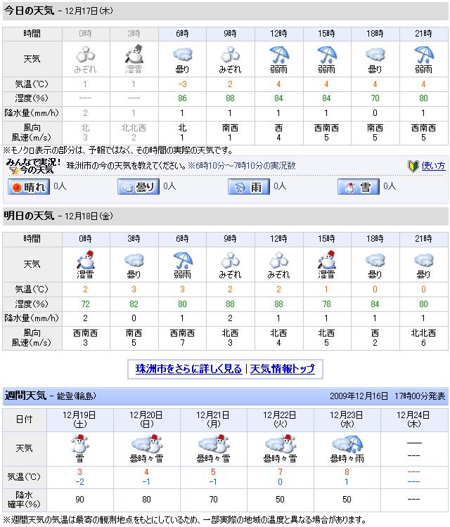 12/17天気予報