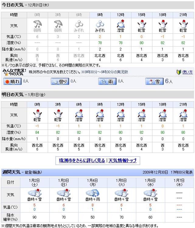 12/31天気予報