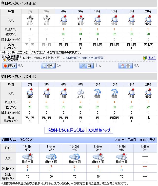 01/01天気予報