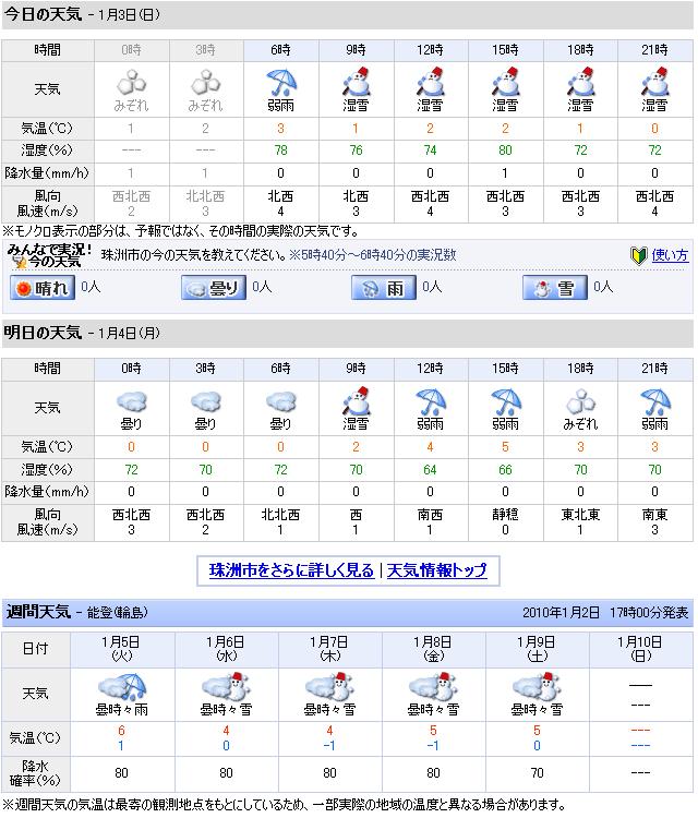 01/03天気予報