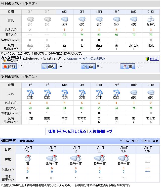 01/04天気予報
