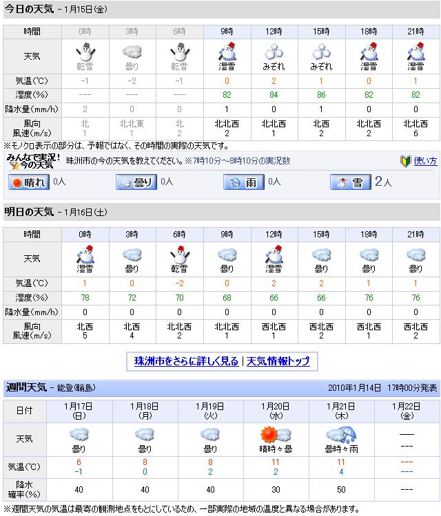 01/15天気予報
