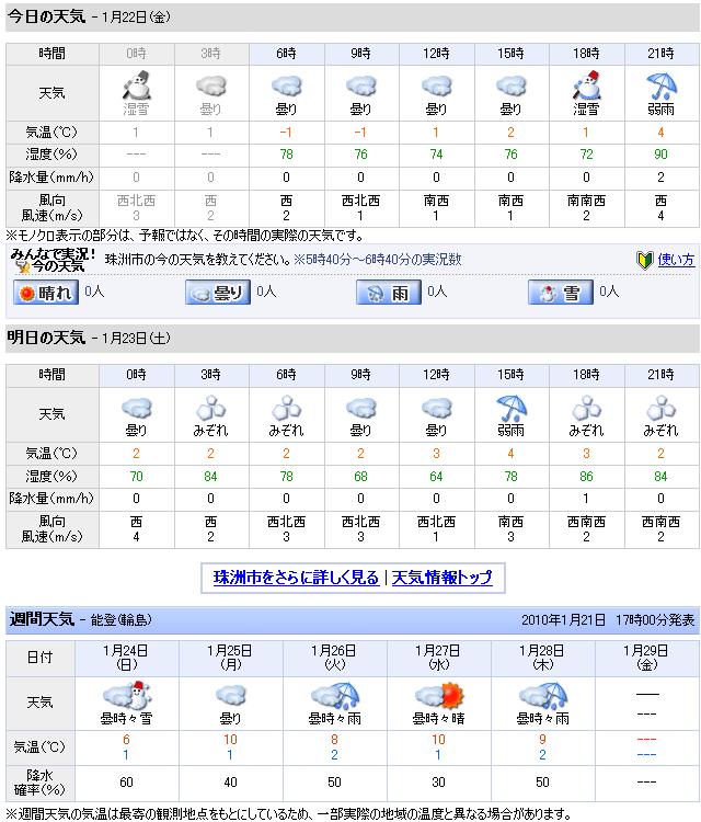 01/22天気予報