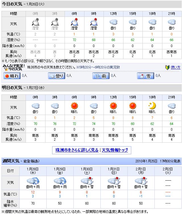 01/26天気予報