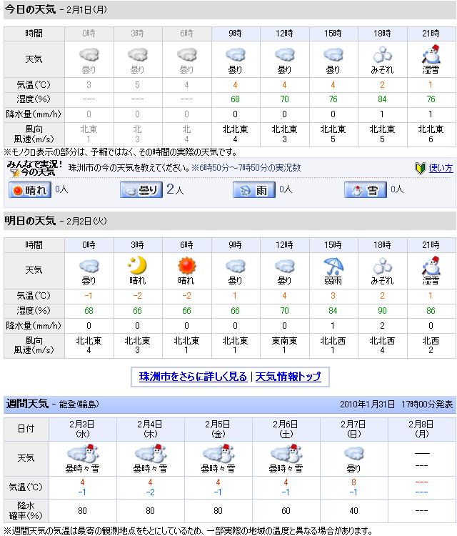 02/01天気予報