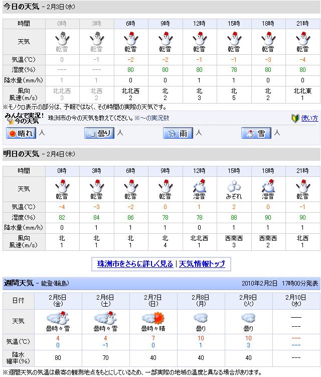 02/03天気予報