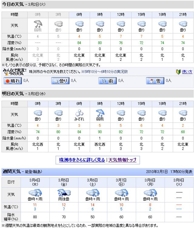 03/02天気予報