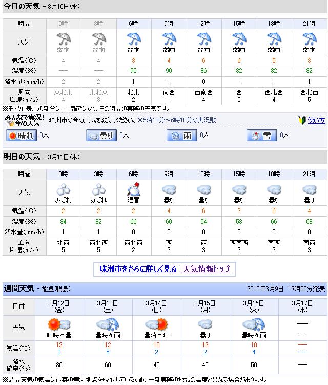 03/10天気予報