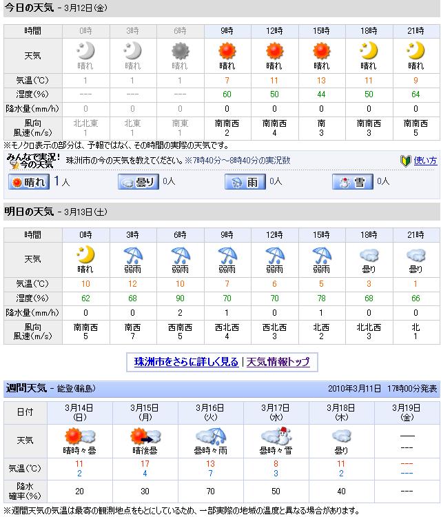 03/12天気予報