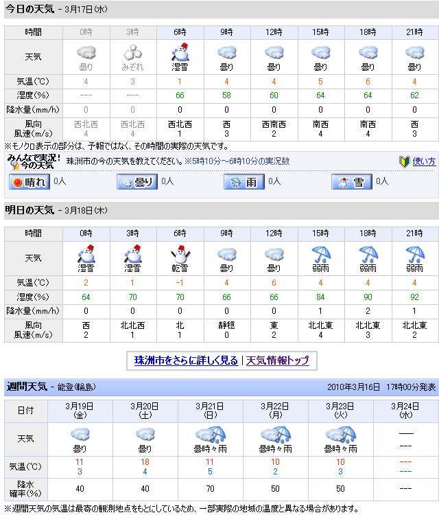 03/17天気予報