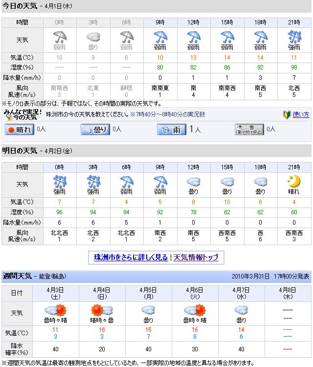 04/01天気予報