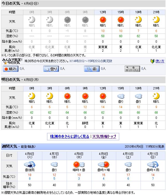 04/04天気予報