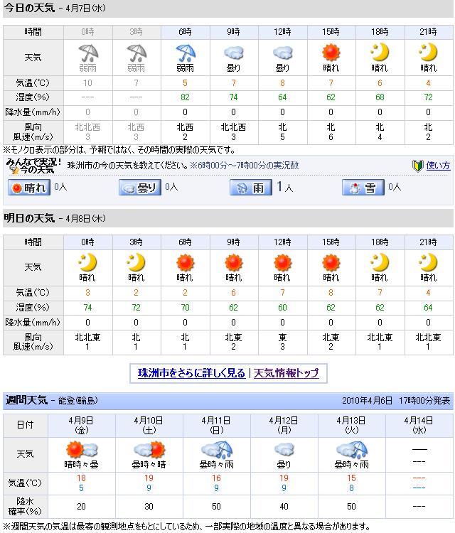 04/07天気予報