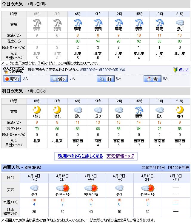 04/12天気予報