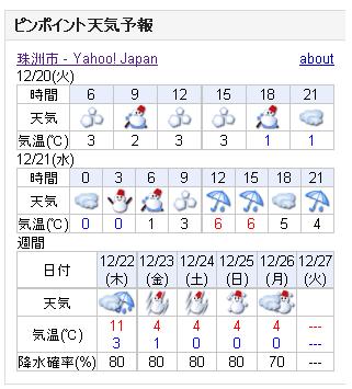 12/20天気予報