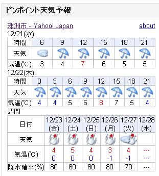 12/21天気予報