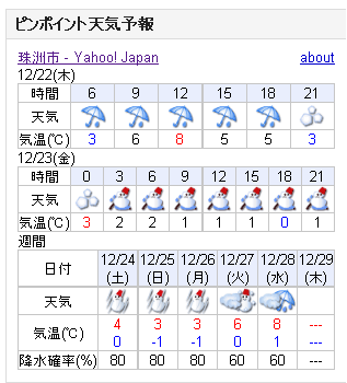 12/22天気予報