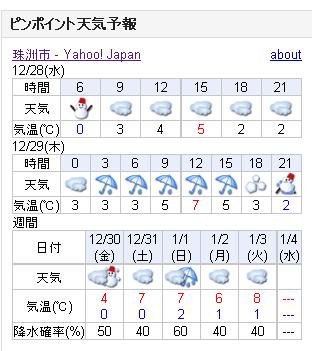 12/28天気予報