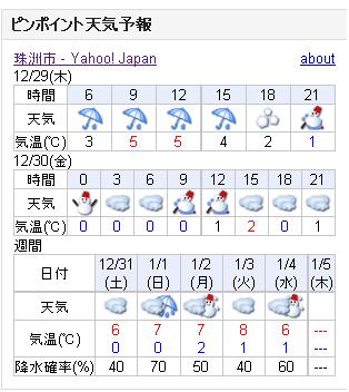 12/29天気予報