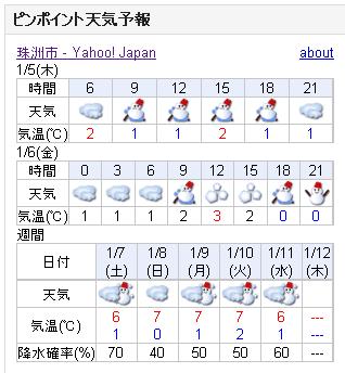 01/05天気予報