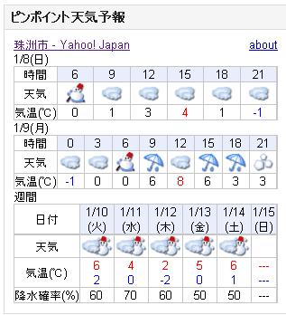 01/08天気予報