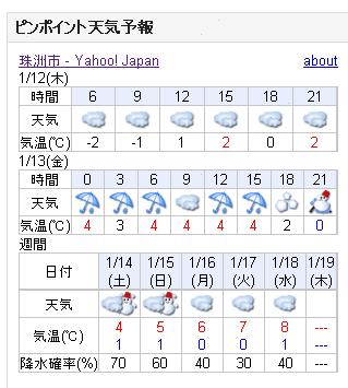 01/12天気予報