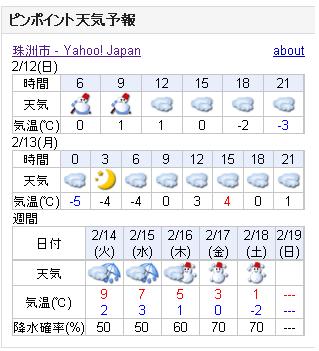 02/12天気予報