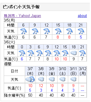 03/05天気予報