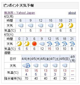 04/02天気予報