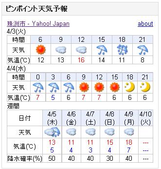 04/03天気予報