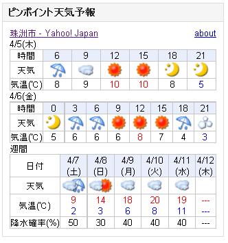 04/05天気予報