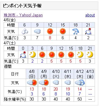 04/06天気予報
