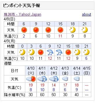 04/08天気予報