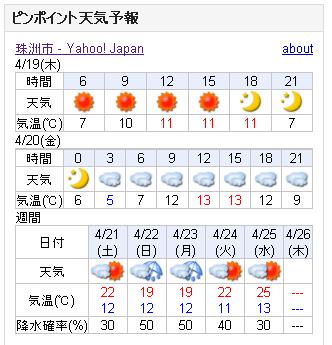 04/19天気予報